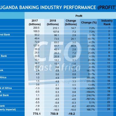 2018: Uganda's 19 banks rake in UGX790bn profit; 5 banks still loss making